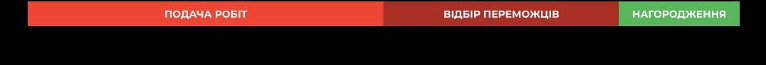 Графік проведення конкурсу